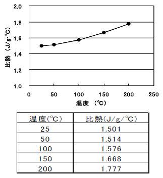 事例・実績:比熱容量の測定(示...